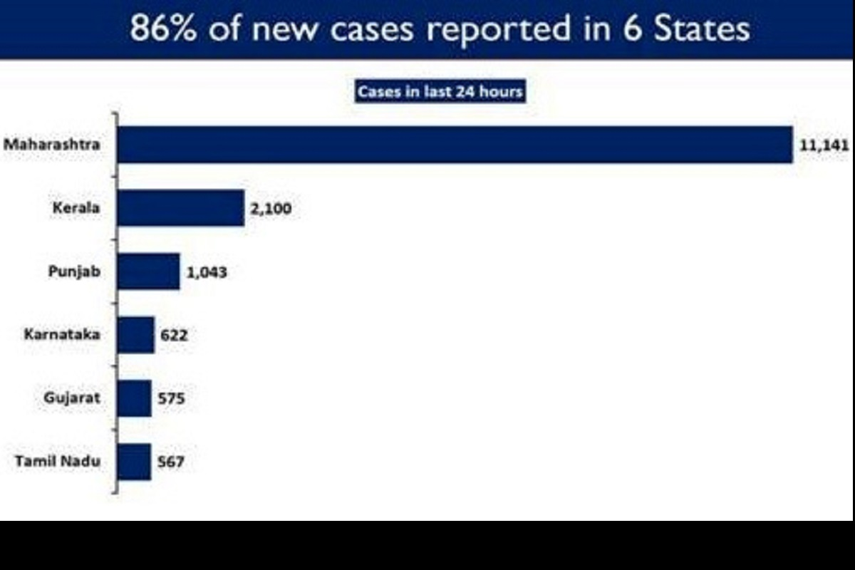 new COVID cases, Maharashtra, Kerala, Punjab, Karnataka, Gujarat