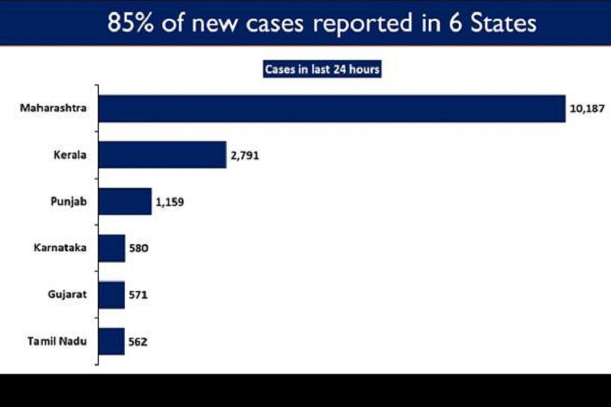 COVID cases, COVID19, Maharashtra, Kerala, Punjab, Karnataka, Gujarat