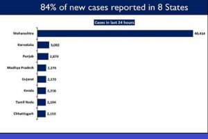 8 states report more than 84% of daily new COVID cases