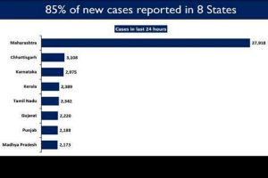 Eight states report high daily new COVID cases