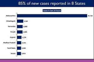 Eight states show high number of new COVID cases, 10 states display upward trajectory in daily new cases