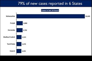 Six states continue to report high daily new COVID cases