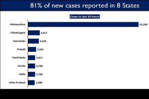 Eight states continue to report steep rise in daily new COVID cases