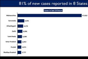 8 states and UTs report steep rise in daily new COVID cases