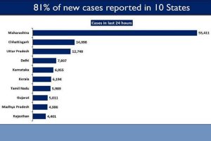10 states account for 81% of daily new COVID cases