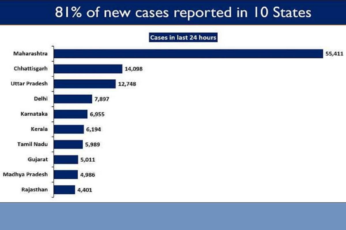 new COVID cases, Maharashtra, Chhattisgarh, Uttar Pradesh