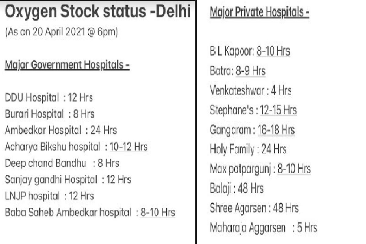 Delhi hospitals, Oxygen, Manish Sisodia, Covid-19