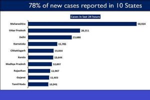 10 states report 78% of new COVID cases, 20 states display upward trajectory in daily new cases