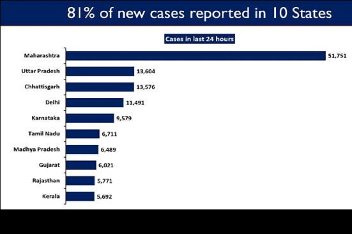 new COVID cases, active caseload, Maharashtra, Uttar Pradesh