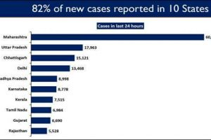 India's daily new COVID cases continue to rise; 82% of new COVID cases reported from 10 states