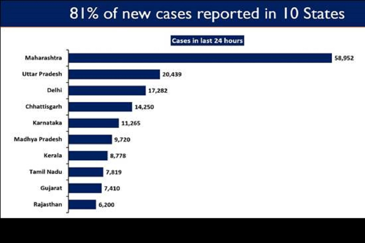 new COVID cases, Maharashtra, Uttar Pradesh, Delhi