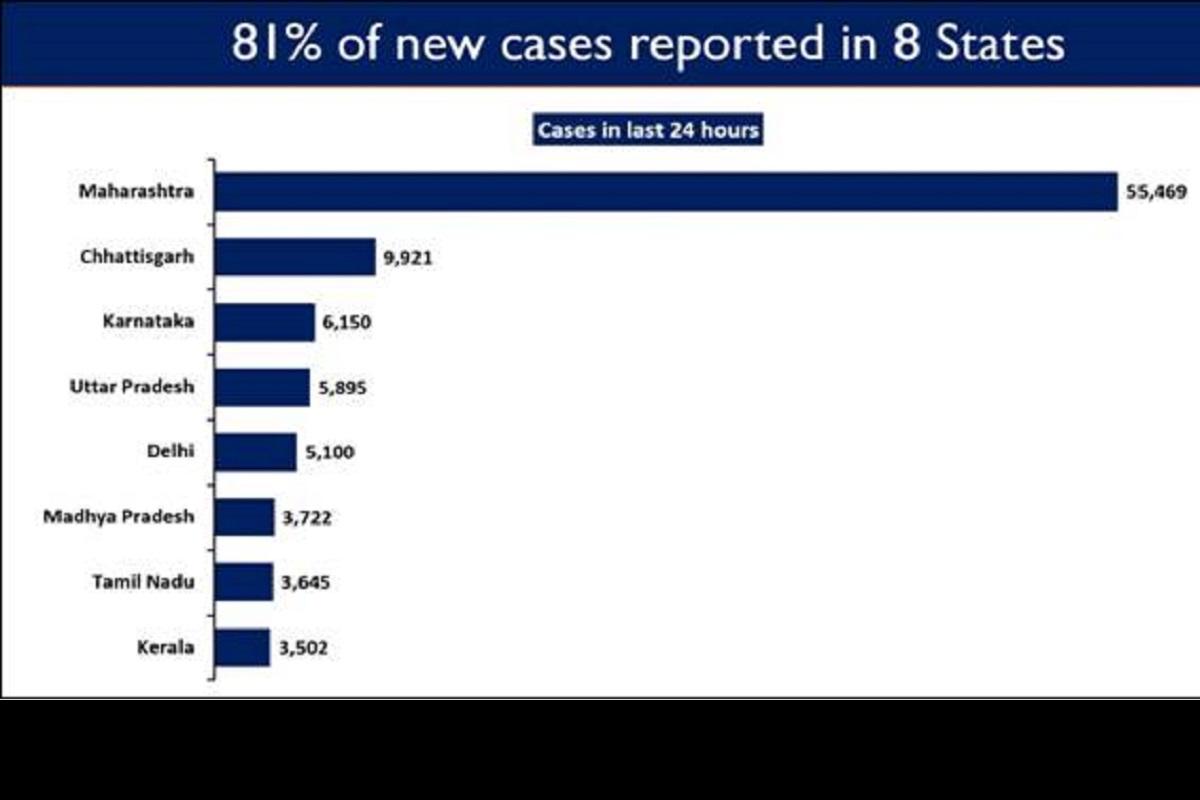 new COVID cases, Maharashtra, Chhattisgarh, Karnataka, Uttar Pradesh, Delhi, Madhya Pradesh, Tamil Nadu, Kerala