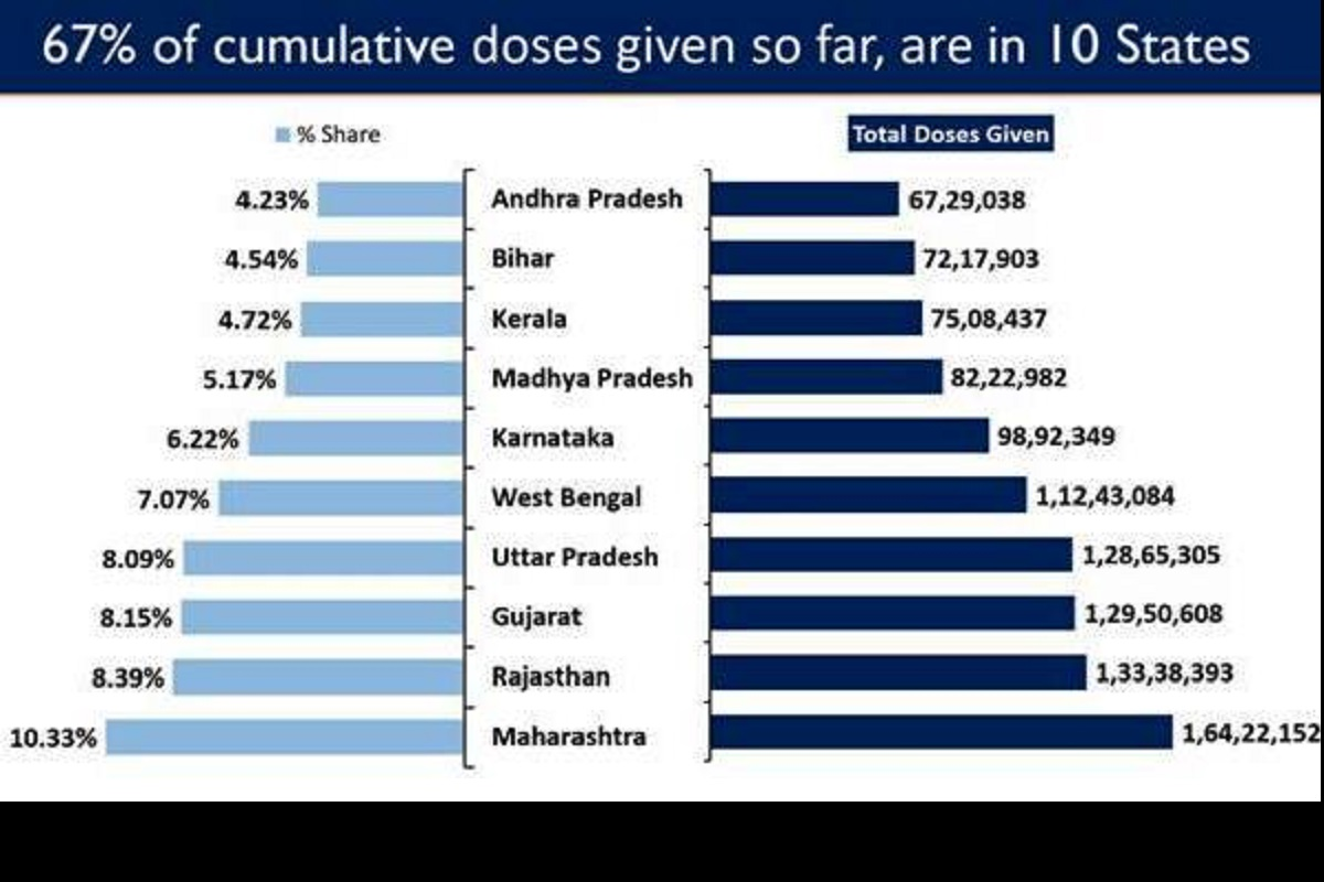 cumulative vaccination coverage, Nationwide Vaccination Drive, Covid-19 Vaccination