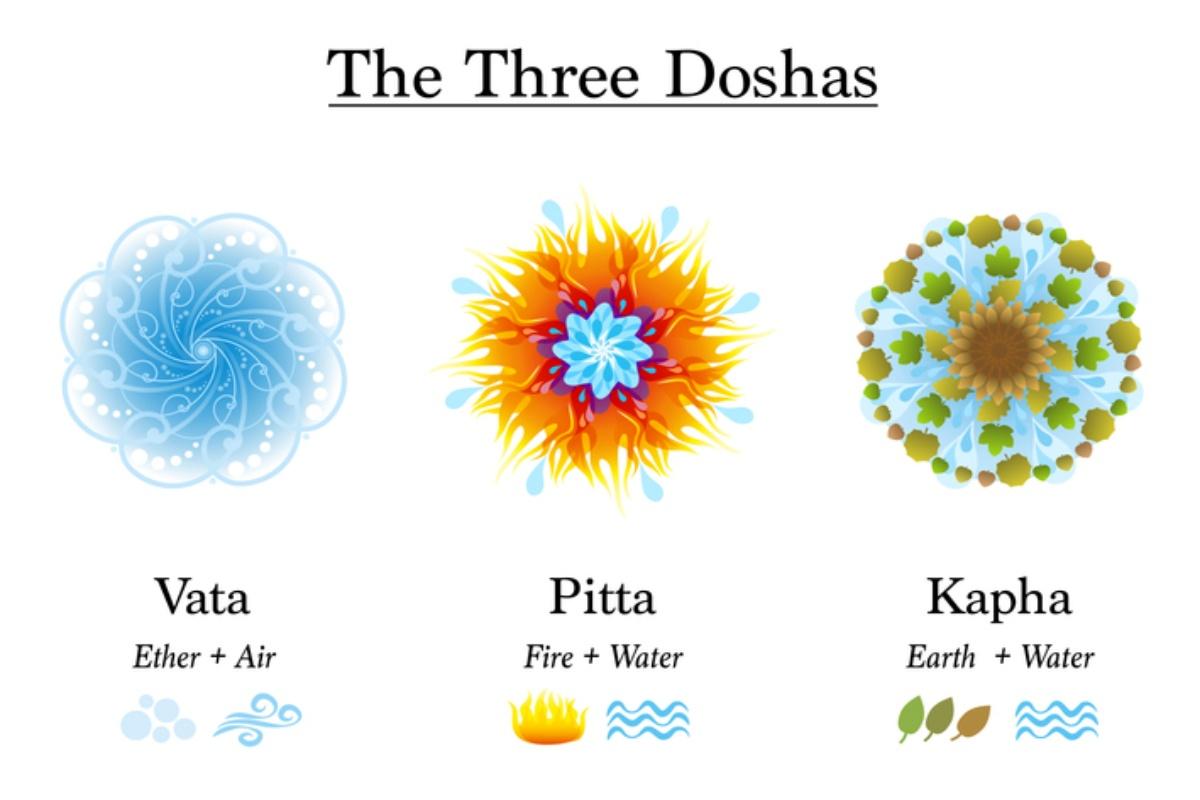 Dosha, diest, yoga
