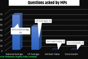 Akhilesh worst performing MP from UP with 36% attendance 0 Qs asked