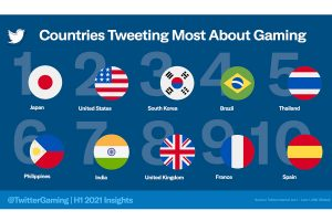 India ranks 7th among countries Tweeting the most about gaming
