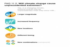 Widespread, rapid & intensifying: IPCC warning on climate change