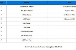 AIR Gujarati and All India Radio World Service hit in Pakistan